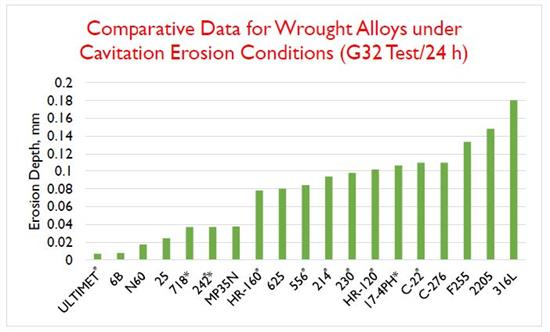 Comparative Data for Wrought Alloys under Cavitation Erosion Conditions (G32 Test-24h)