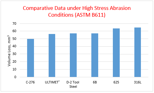Comparative Data under High Stress Abrasion Conditions (ASTM B611)