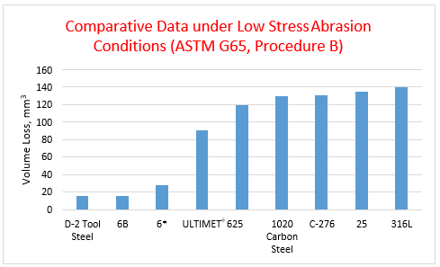Comparative Data under Low Stress Abrasion Conditions (ASTM G65, Procedure B)