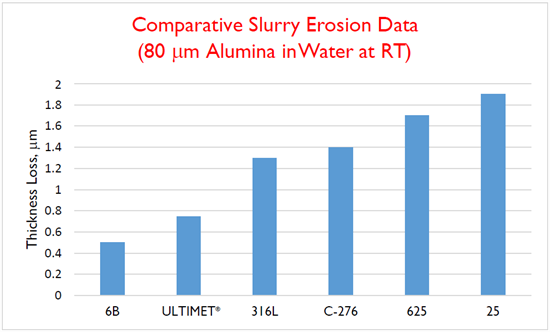 Comparative Slurry Erosion Data