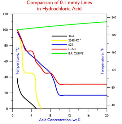 Comparison 0.1 mm-y Lines in Hydrochloric Acid
