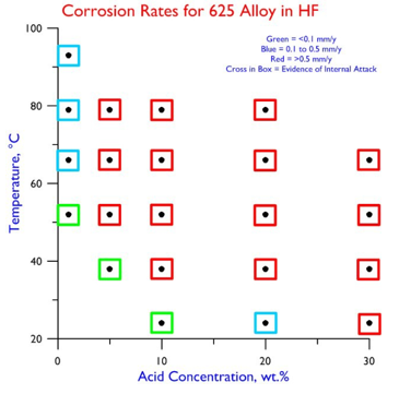 Corrosion Rates 625 in HF