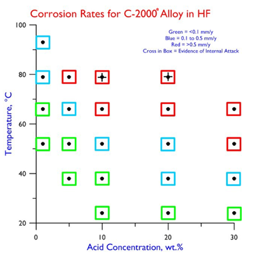 Corrosion Rates C-2000 in HF