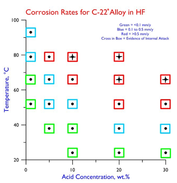Corrosion Rates C-22 in HF