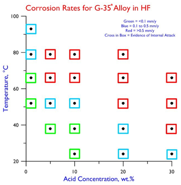 Corrosion Rates G-35 in HF
