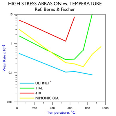 High Stress vs. Temperature Ref. Berns & Fischer