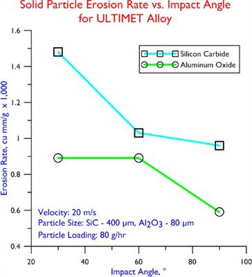 Solid Particle Erosion Rate vs. Impact Angle for ULTIMET